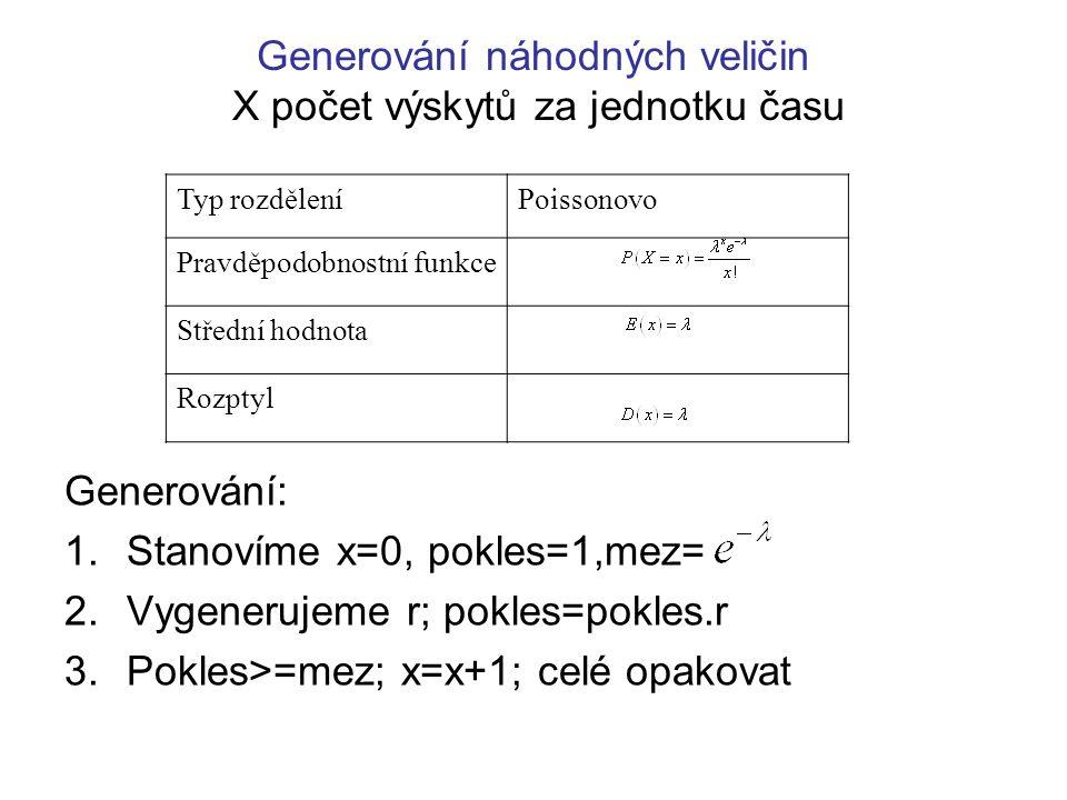 Generování náhodných veličin X počet výskytů za jednotku času Generování: 1.Stanovíme x=0, pokles=1,mez= 2.Vygenerujeme r; pokles=pokles.r 3.Pokles>=m