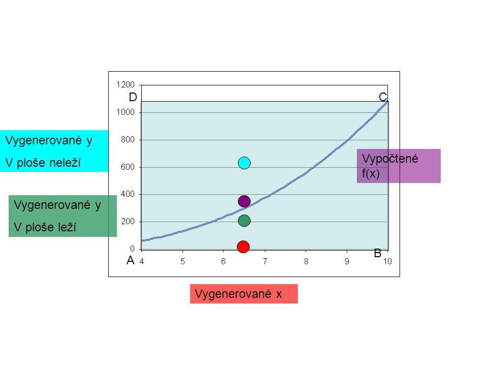 A DC B Vygenerované x Vypočtené f(x) Vygenerované y V ploše neleží Vygenerované y V ploše leží