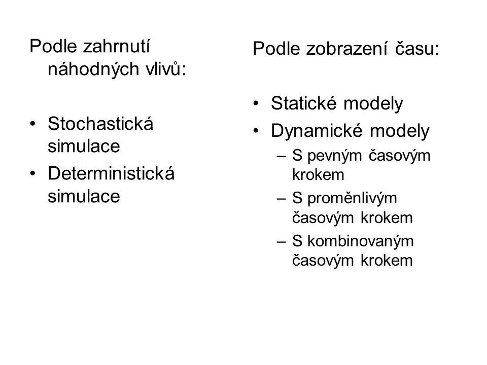 Podle zahrnutí náhodných vlivů: Stochastická simulace Deterministická simulace Podle zobrazení času: Statické modely Dynamické modely –S pevným časový