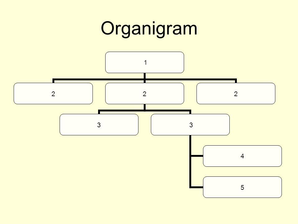 Organigram 1 22 3 3 4 5 2
