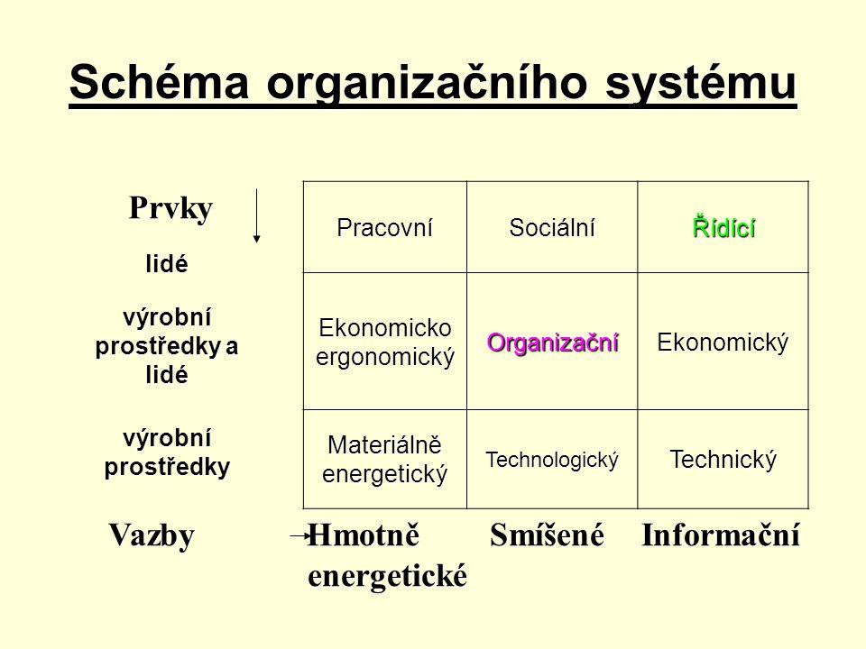 Schéma organizačního systému Prvky PracovníSociálníŘídící Ekonomicko ergonomický Organizační Ekonomický Materiálně energetický Technologický Technický