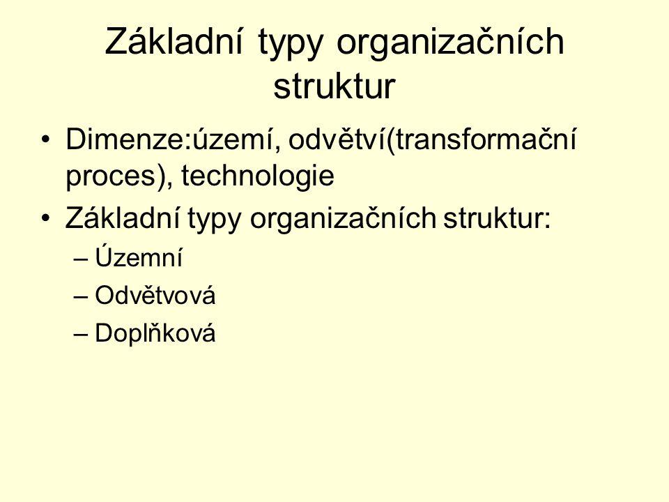 Základní typy organizačních struktur Dimenze:území, odvětví(transformační proces), technologie Základní typy organizačních struktur: –Územní –Odvětvov
