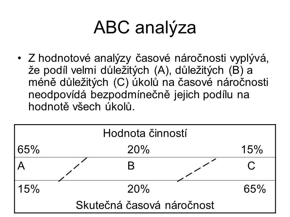 ABC analýza Z hodnotové analýzy časové náročnosti vyplývá, že podíl velmi důležitých (A), důležitých (B) a méně důležitých (C) úkolů na časové náročno