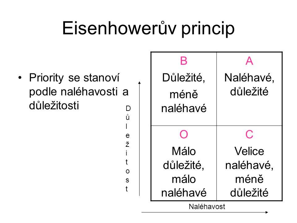 Eisenhowerův princip Priority se stanoví podle naléhavosti a důležitosti B Důležité, méně naléhavé A Naléhavé, důležité O Málo důležité, málo naléhavé