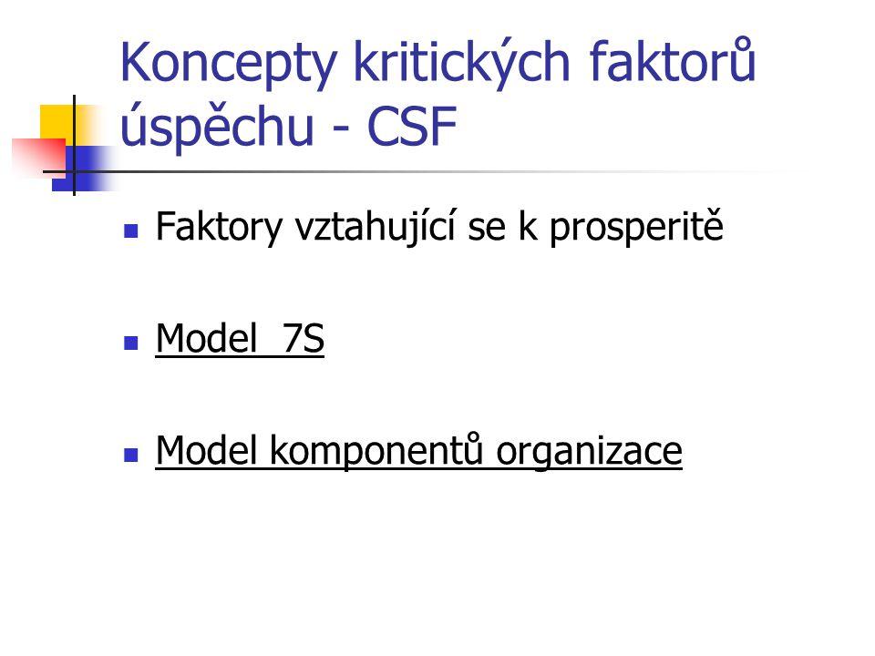 Koncepty kritických faktorů úspěchu - CSF Faktory vztahující se k prosperitě Model 7S Model komponentů organizace