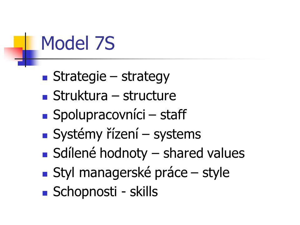 Model 7S Strategie – strategy Struktura – structure Spolupracovníci – staff Systémy řízení – systems Sdílené hodnoty – shared values Styl managerské práce – style Schopnosti - skills