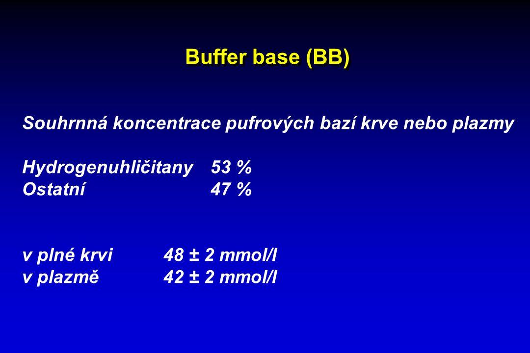 Buffer base (BB) Souhrnná koncentrace pufrových bazí krve nebo plazmy Hydrogenuhličitany53 % Ostatní47 % v plné krvi 48 ± 2 mmol/l v plazmě42 ± 2 mmol