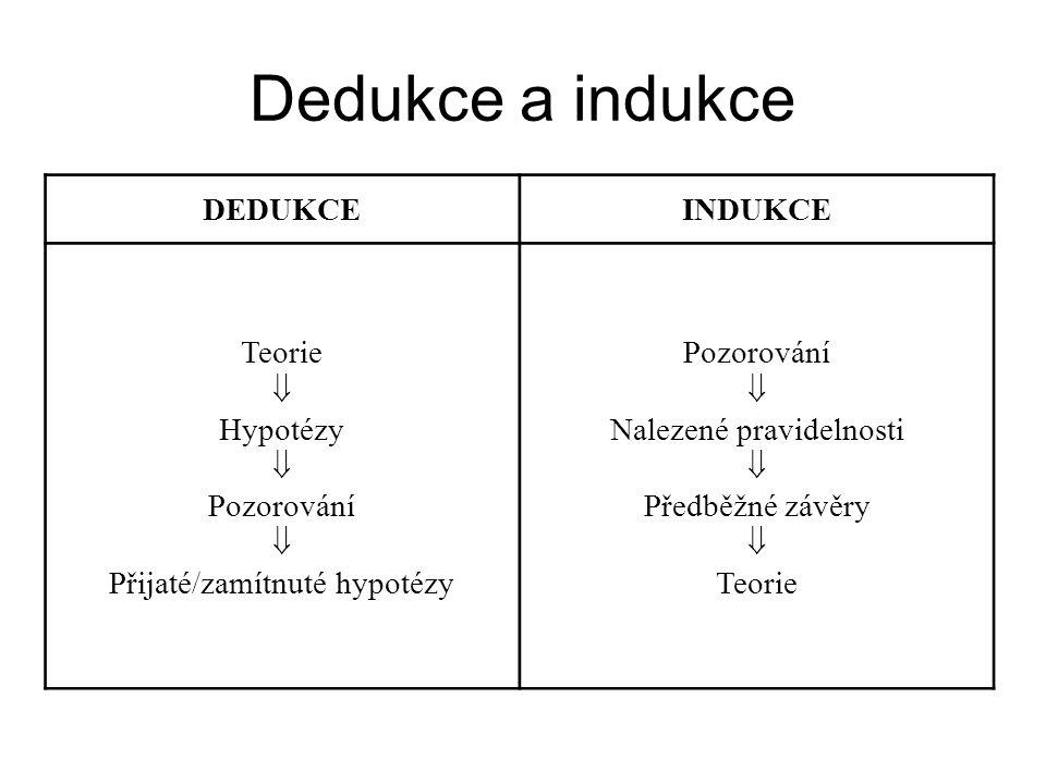 Dedukce a indukce DEDUKCEINDUKCE Teorie  Hypotézy  Pozorování  Přijaté/zamítnuté hypotézy Pozorování  Nalezené pravidelnosti  Předběžné závěry 