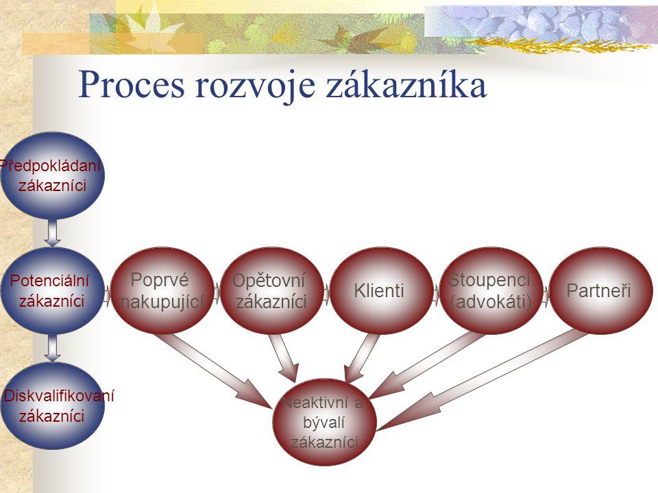 Neaktivní a bývalí zákazníci Proces rozvoje zákazníka Partneři Stoupenci (advokáti) Klienti Opětovní zákazníci Poprvé nakupující Předpokládaní zákazníci Potenciální zákazníci Diskvalifikovaní zákazníci