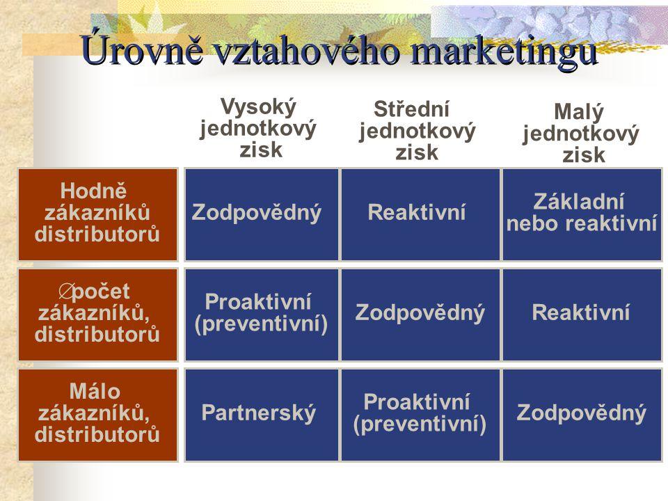 Úrovně vztahového marketingu Hodně zákazníků distributorů  počet zákazníků, distributorů Málo zákazníků, distributorů Zodpovědný Proaktivní (preventivní) Partnerský Proaktivní (preventivní) ZodpovědnýReaktivní ZodpovědnýReaktivní Základní nebo reaktivní Vysoký jednotkový zisk Střední jednotkový zisk Malý jednotkový zisk