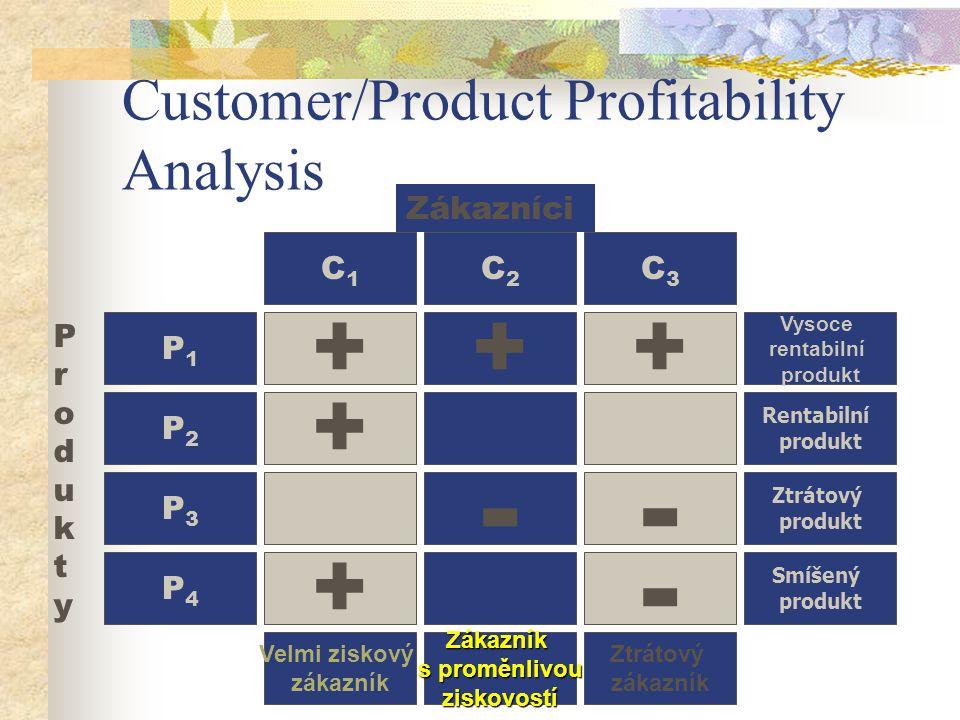 Customer/Product Profitability Analysis P1P1 Vysoce rentabilní produkt P2P2 Rentabilní produkt P3P3 Ztrátový produkt P4P4 Smíšený produkt ProduktyProdukty + + + Velmi ziskový zákazník + - Zákazník s proměnlivou ziskovostí + - - Ztrátový zákazník C1C1 C2C2 C3C3 Zákazníci