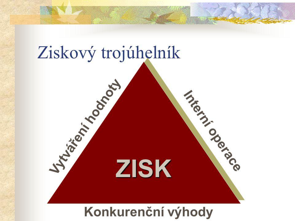 Ziskový trojúhelník Vytváření hodnoty Konkurenční výhody Interní operace ZISKZISK
