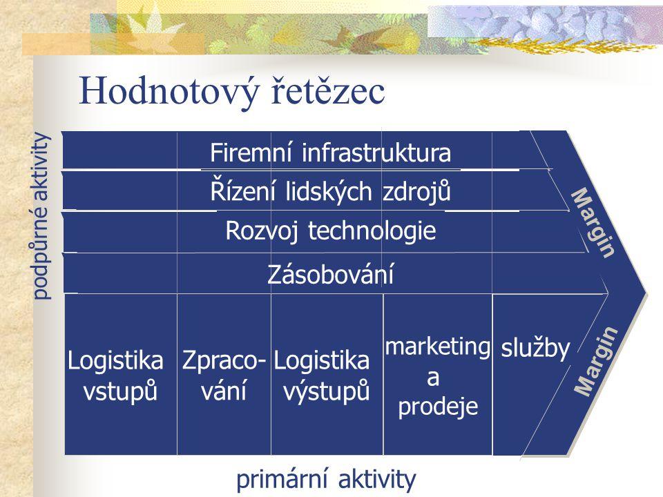 Margin Hodnotový řetězec primární aktivity podpůrné aktivity Zásobování služby Rozvoj technologie Řízení lidských zdrojů Firemní infrastruktura Logistika vstupů Zpraco- vání Logistika výstupů marketing a prodeje