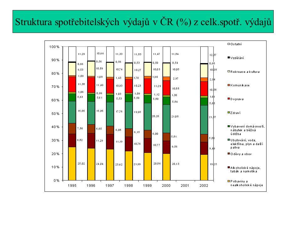 Struktura spotřebitelských výdajů v ČR (%) z celk.spotř. výdajů