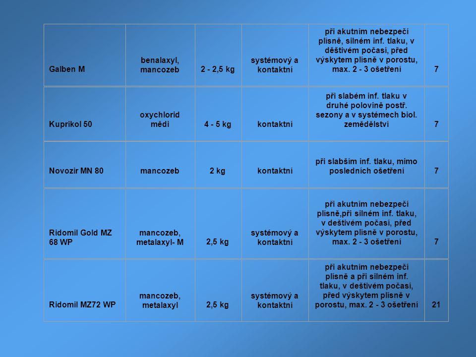 Galben M benalaxyl, mancozeb2 - 2,5 kg systémový a kontaktní při akutním nebezpečí plísně, silném inf. tlaku, v děštivém počasí, před výskytem plísně