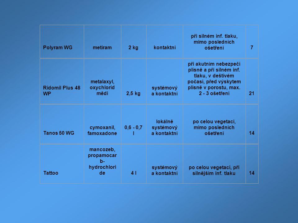 Polyram WGmetiram2 kgkontaktní při silném inf. tlaku, mimo posledních ošetření7 Ridomil Plus 48 WP metalaxyl, oxychlorid mědi2,5 kg systémový a kontak