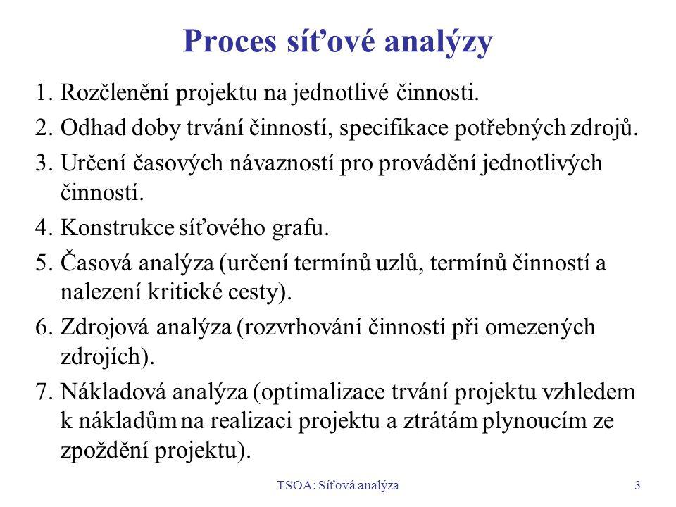 TSOA: Síťová analýza3 Proces síťové analýzy 1.Rozčlenění projektu na jednotlivé činnosti. 2.Odhad doby trvání činností, specifikace potřebných zdrojů.
