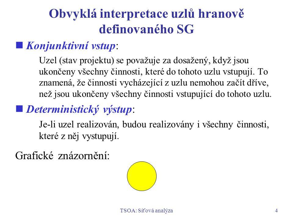 TSOA: Síťová analýza4 Obvyklá interpretace uzlů hranově definovaného SG Konjunktivní vstup: Uzel (stav projektu) se považuje za dosažený, když jsou uk