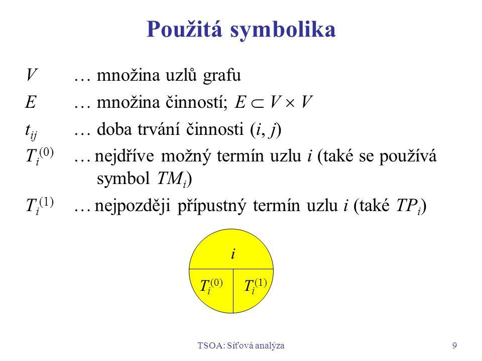 TSOA: Síťová analýza9 Použitá symbolika V… množina uzlů grafu E… množina činností; E  V  V t ij … doba trvání činnosti (i, j) T i (0) … nejdříve mož
