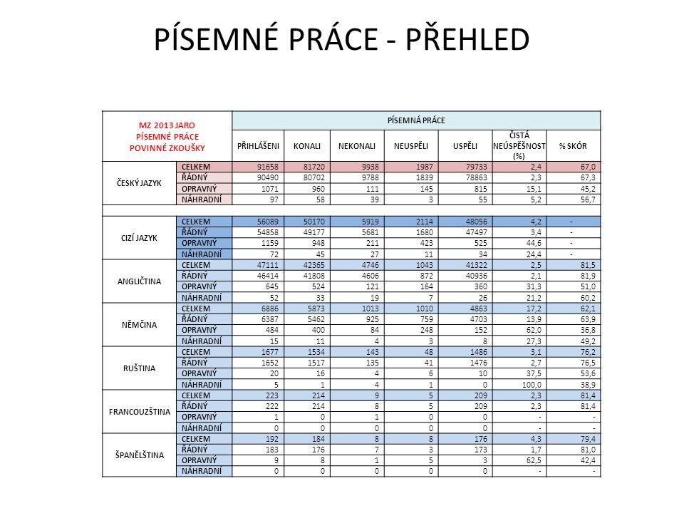 PÍSEMNÉ PRÁCE - PŘEHLED MZ 2013 JARO PÍSEMNÉ PRÁCE POVINNÉ ZKOUŠKY PÍSEMNÁ PRÁCE PŘIHLÁŠENIKONALINEKONALINEUSPĚLIUSPĚLI ČISTÁ NEÚSPĚŠNOST (%) % SKÓR Č