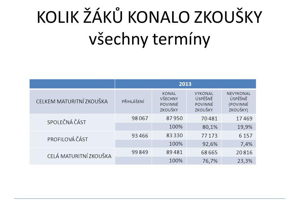 KOLIK ŽÁKŮ KONALO ZKOUŠKY všechny termíny 2013 CELKEM MATURITNÍ ZKOUŠKA PŘIHLÁŠENÍ KONAL VŠECHNY POVINNÉ ZKOUŠKY VYKONAL ÚSPĚŠNĚ POVINNÉ ZKOUŠKY NEVYKONAL ÚSPĚŠNĚ (POVINNÉ ZKOUŠKY) SPOLEČNÁ ČÁST 98 06787 95070 48117 469 100%80,1%19,9% PROFILOVÁ ČÁST 93 46683 33077 1736 157 100%92,6%7,4% CELÁ MATURITNÍ ZKOUŠKA 99 84989 48168 66520 816 100%76,7%23,3%