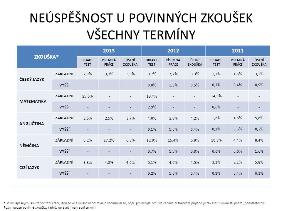 NEÚSPĚŠNOST U POVINNÝCH ZKOUŠEK VŠECHNY TERMÍNY ZKOUŠKA* 201320122011 DIDAKT.