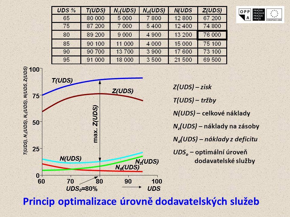 Z(UDS) – zisk T(UDS) – tržby N(UDS) – celkové náklady N z (UDS) – náklady na zásoby N d (UDS) – náklady z deficitu UDS o – optimální úroveň dodavatels