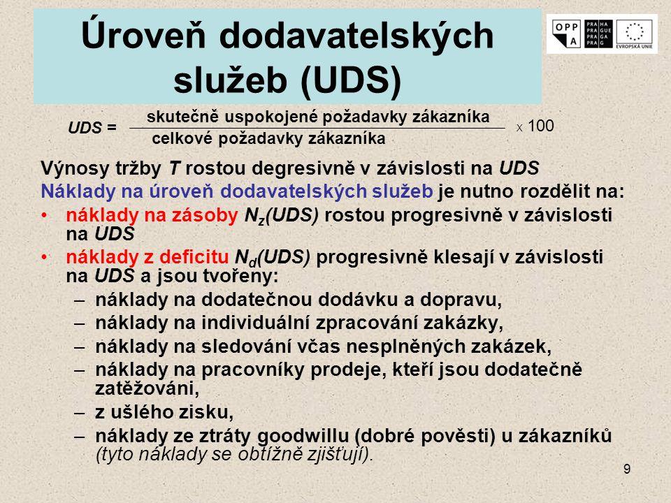 9 Úroveň dodavatelských služeb (UDS) Výnosy tržby T rostou degresivně v závislosti na UDS Náklady na úroveň dodavatelských služeb je nutno rozdělit na