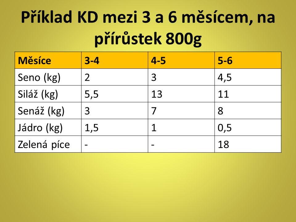 Příklad KD mezi 3 a 6 měsícem, na přírůstek 800g Měsíce3-44-55-6 Seno (kg)234,5 Siláž (kg)5,51311 Senáž (kg)378 Jádro (kg)1,510,5 Zelená píce--18
