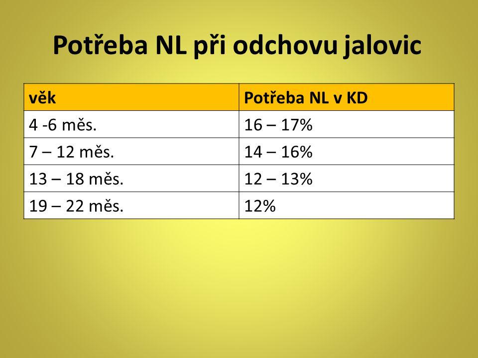 Potřeba NL při odchovu jalovic věkPotřeba NL v KD 4 -6 měs.16 – 17% 7 – 12 měs.14 – 16% 13 – 18 měs.12 – 13% 19 – 22 měs.12%