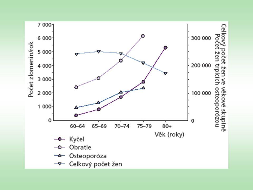 Primární prevence §tělesná aktivita - stimulus osteoblastické aktivity §dostatečný přísun vápníku - alespoň 1 g denně, u žen po menopauze a starých lidí - ještě vyšší - do 2 g §dostatek vitamínu D - potrava, slunce - při jeho nedostatku dochází k nedostatečnému vstřebávání vápníku ze střeva