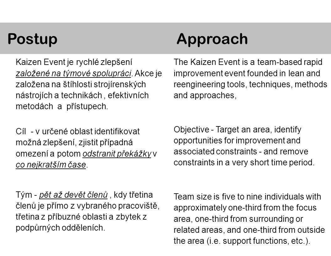 Kaizen Event je rychlé zlepšení založené na týmové spolupráci.