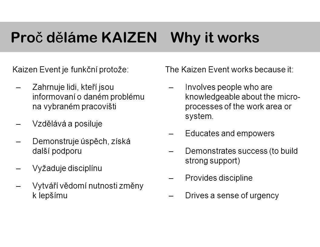 Kaizen Event je funkční protože: –Zahrnuje lidi, kteří jsou informovaní o daném problému na vybraném pracovišti –Vzdělává a posiluje –Demonstruje úspěch, získá další podporu –Vyžaduje disciplínu –Vytváří vědomí nutnosti změny k lepšímu Pro č d ě láme KAIZEN The Kaizen Event works because it: –Involves people who are knowledgeable about the micro- processes of the work area or system.