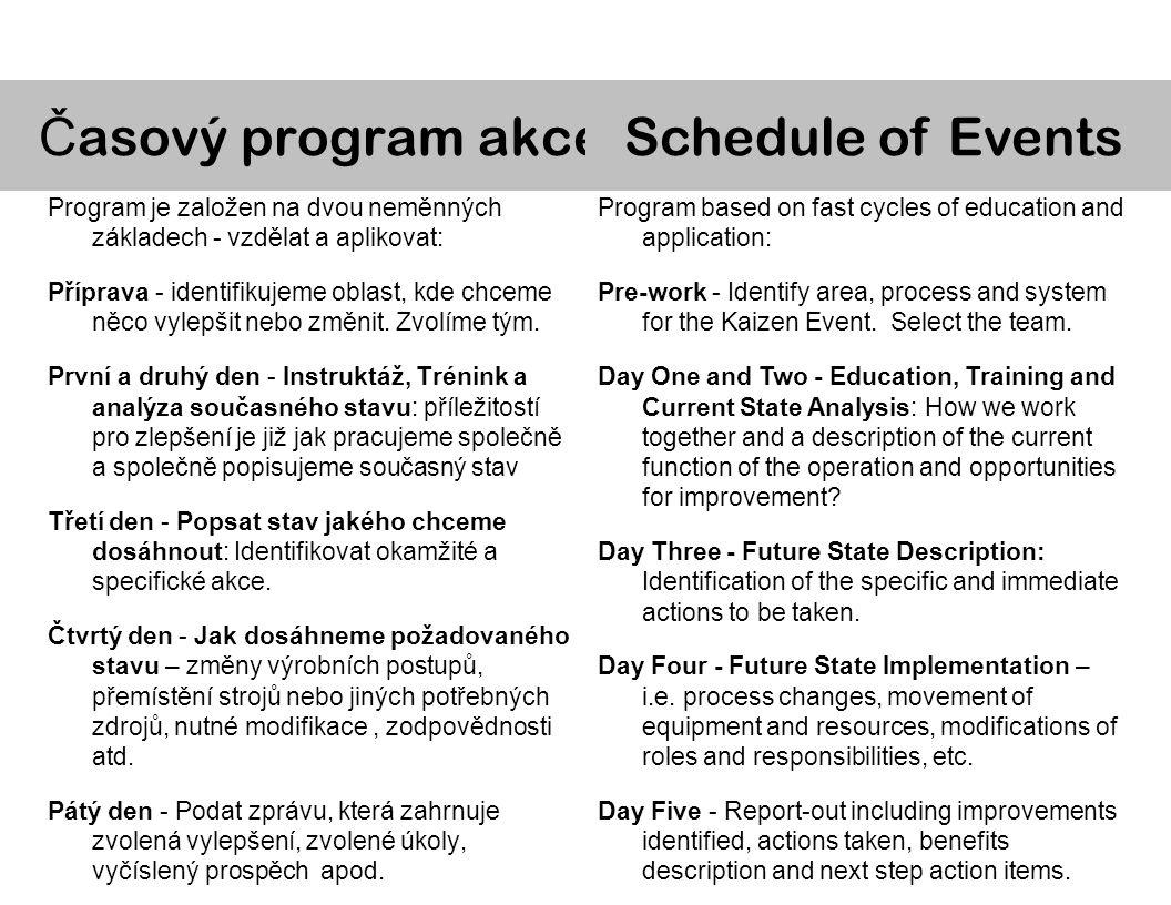 Největšímy výhodami jsou: –Vzdělání, využití nevyčerpatelné lidské vzdělanosti a tvořivosti –Okamžitá změna a výsledky –Ohromný účinek(návratnost je obrovská) –Disciplína –Flexibilita nápadů Benefit - výhody,prosp ě ch Most powerful aspects include: –Education, involvement and empowerment of the work force –Immediate change and results –Magnitude of impact (ROI is significant) –Discipline of approach –Flexibility of application Benefits