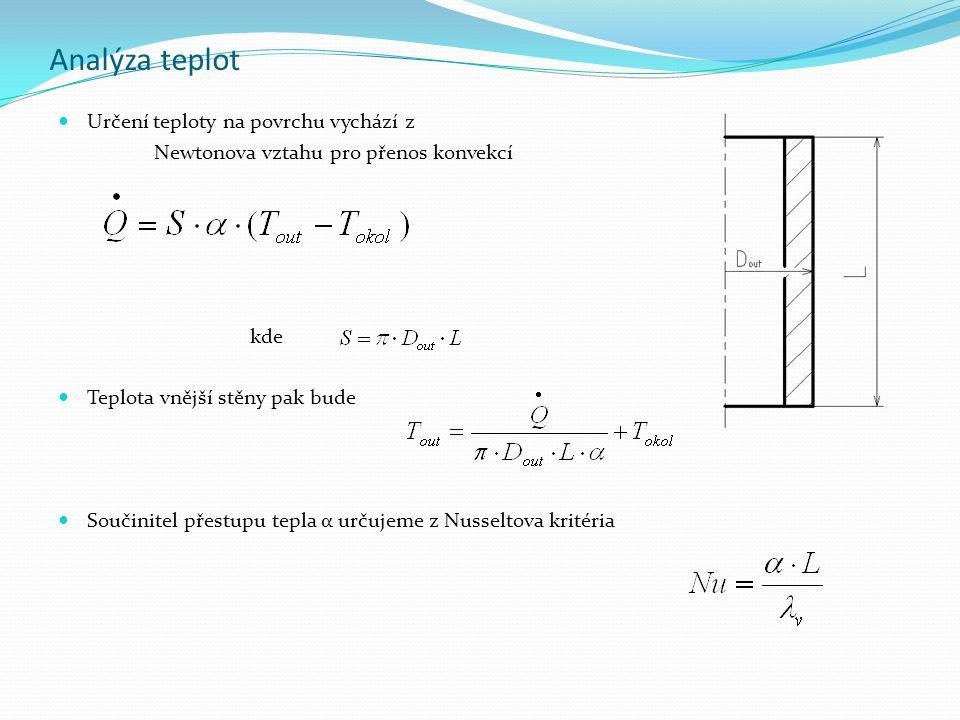 Analýza teplot Určení teploty na povrchu vychází z Newtonova vztahu pro přenos konvekcí kde Teplota vnější stěny pak bude Součinitel přestupu tepla α