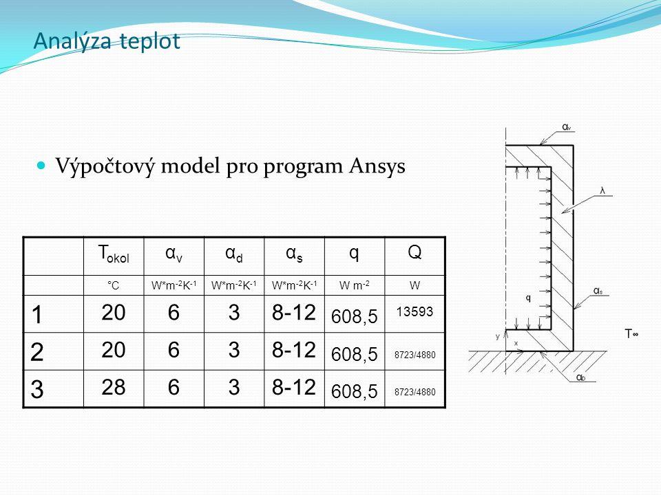 Analýza teplot Výpočtový model pro program Ansys T okol αvαv αdαd αsαs qQ °C°CW*m -2 K -1 W m -2 W 1 20638-12 608,5 13593 2 20638-12 608,5 8723/4880 3