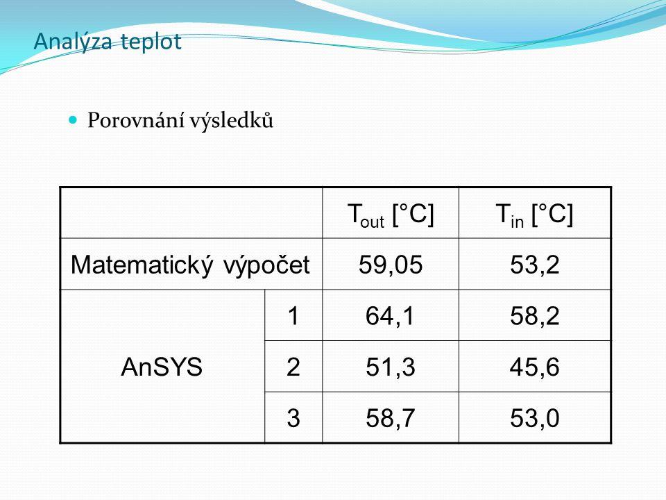 Analýza teplot Porovnání výsledků T out [°C]T in [°C] Matematický výpočet59,0553,2 AnSYS 164,158,2 251,345,6 358,753,0