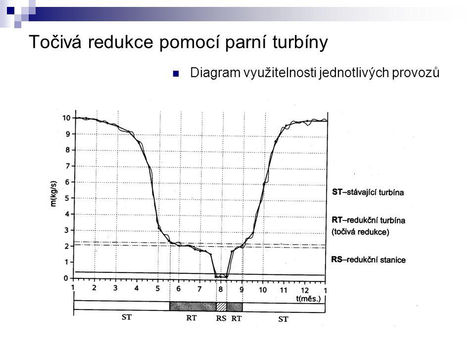 Točivá redukce pomocí parní turbíny Diagram využitelnosti jednotlivých provozů
