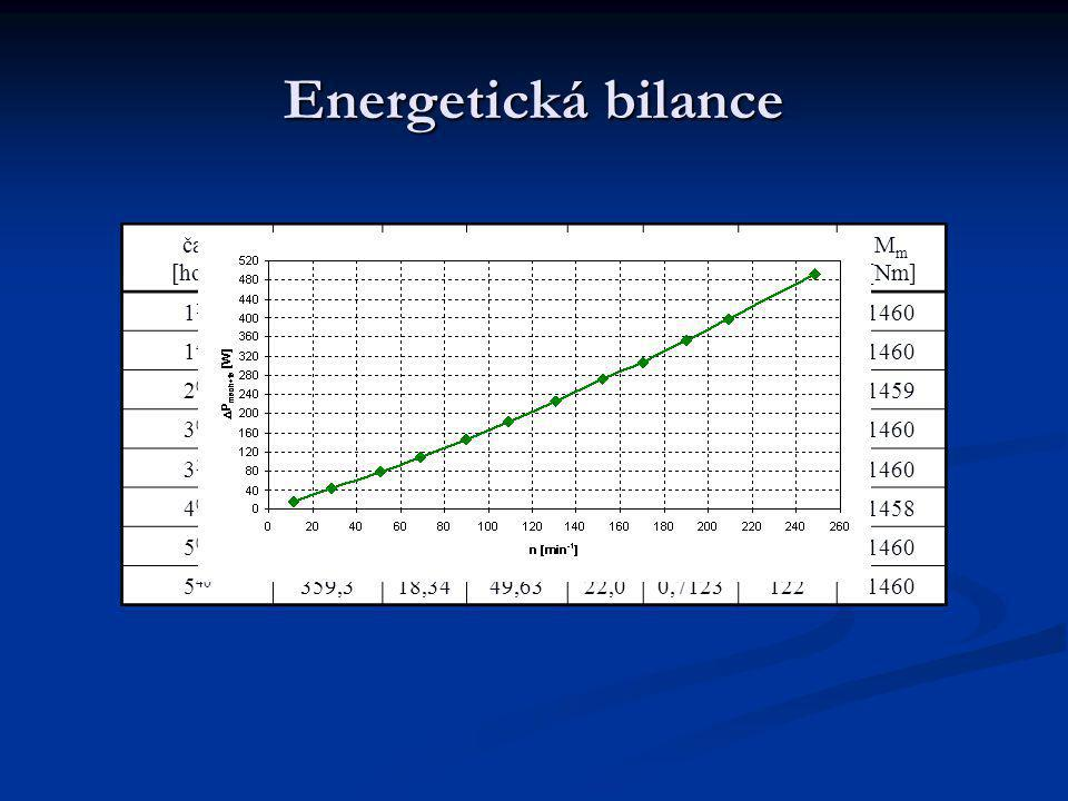 Energetická bilance čas [hod] U 1 [V] f 1 [Hz] I 1 [A] P 1 [kW] cos(  ) [-] n [min -1 ] M m [Nm] 1 15 358,618,2447,7121,10,71341221460 1 45 358,918,3
