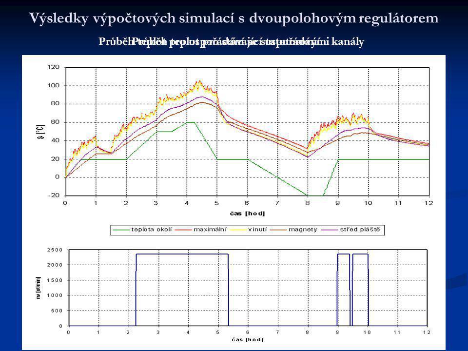 Výsledky výpočtových simulací s dvoupolohovým regulátorem ř Průběh teplot pro stávající uspořádání ř Průběh teplot pro uspořádání se statotorovými kanály