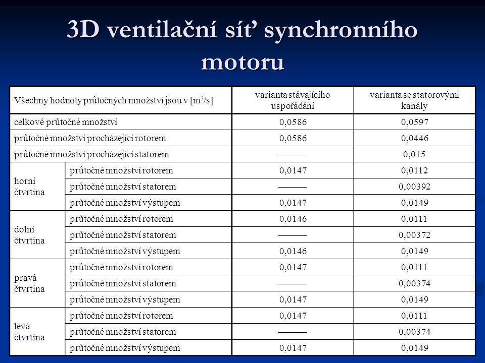3D ventilační síť synchronního motoru Stávající uspořádání Uspořádání se statorovými kanály Všechny hodnoty průtočných množství jsou v [m 3 /s] varianta stávajícího uspořádání varianta se statorovými kanály celkové průtočné množství0,05860,0597 průtočné množství procházející rotorem0,05860,0446 průtočné množství procházející statorem———0,015 horní čtvrtina průtočné množství rotorem0,01470,0112 průtočné množství statorem———0,00392 průtočné množství výstupem0,01470,0149 dolní čtvrtina průtočné množství rotorem0,01460,0111 průtočné množství statorem———0,00372 průtočné množství výstupem0,01460,0149 pravá čtvrtina průtočné množství rotorem0,01470,0111 průtočné množství statorem———0,00374 průtočné množství výstupem0,01470,0149 levá čtvrtina průtočné množství rotorem0,01470,0111 průtočné množství statorem———0,00374 průtočné množství výstupem0,01470,0149