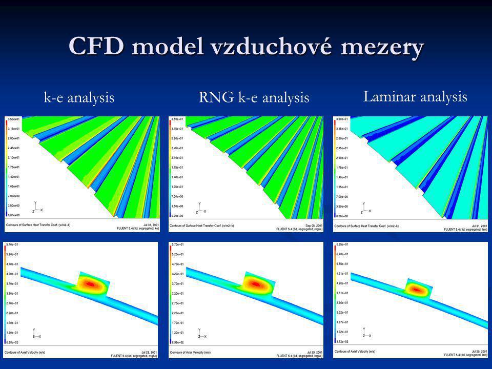 CFD model vzduchové mezery RNG k-e analysis Laminar analysis k-e analysis
