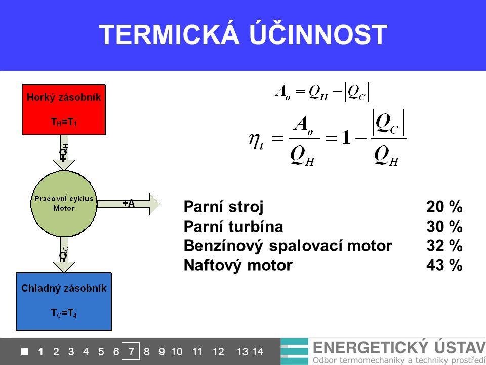 Přesnost u laboratorních měření je až 0,2 K TERMICKÁ ÚČINNOST Parní stroj 20 % Parní turbína30 % Benzínový spalovací motor 32 % Naftový motor43 % 1 2
