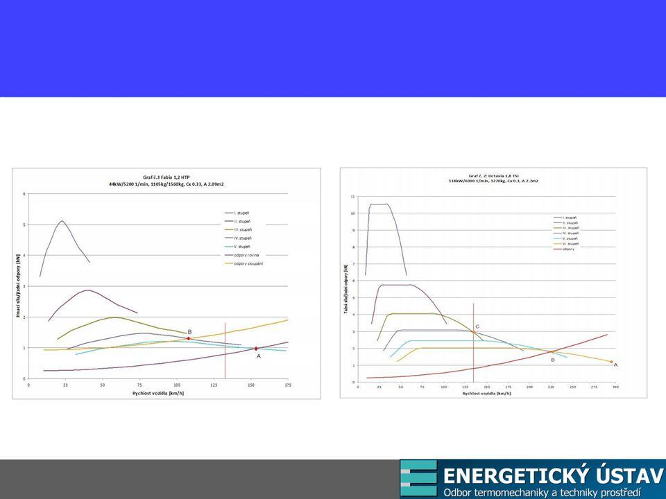 Nitrometan 4CH 3 NO 2 + 3O 2 → 4CO 2 + 6H 2 O + 2N 2 za uvolnění 11,3 MJ/kg.