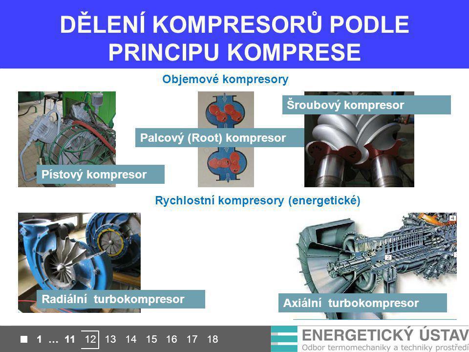 DĚLENÍ KOMPRESORŮ PODLE PRINCIPU KOMPRESE Objemové kompresory Rychlostní kompresory (energetické) Pístový kompresor Palcový (Root) kompresor Šroubový