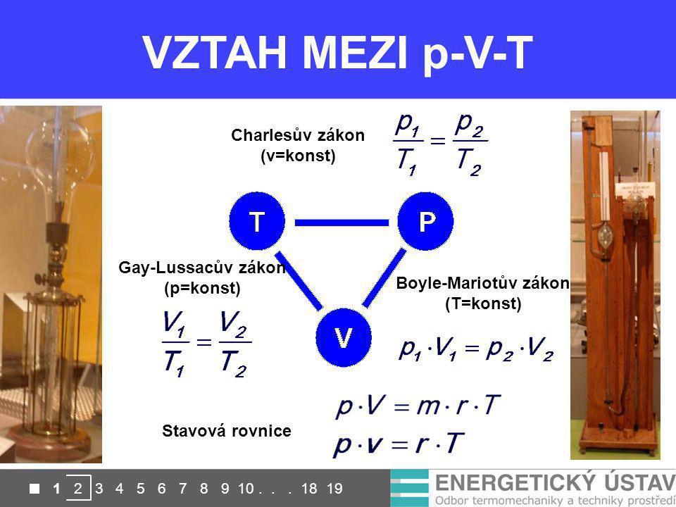 1 2 3 4 5 6 7 8 9 10... 18 19 KontaktníBezkontaktní VZTAH MEZI p-V-T Charlesův zákon (v=konst) Gay-Lussacův zákon (p=konst) Boyle-Mariotův zákon (T=ko