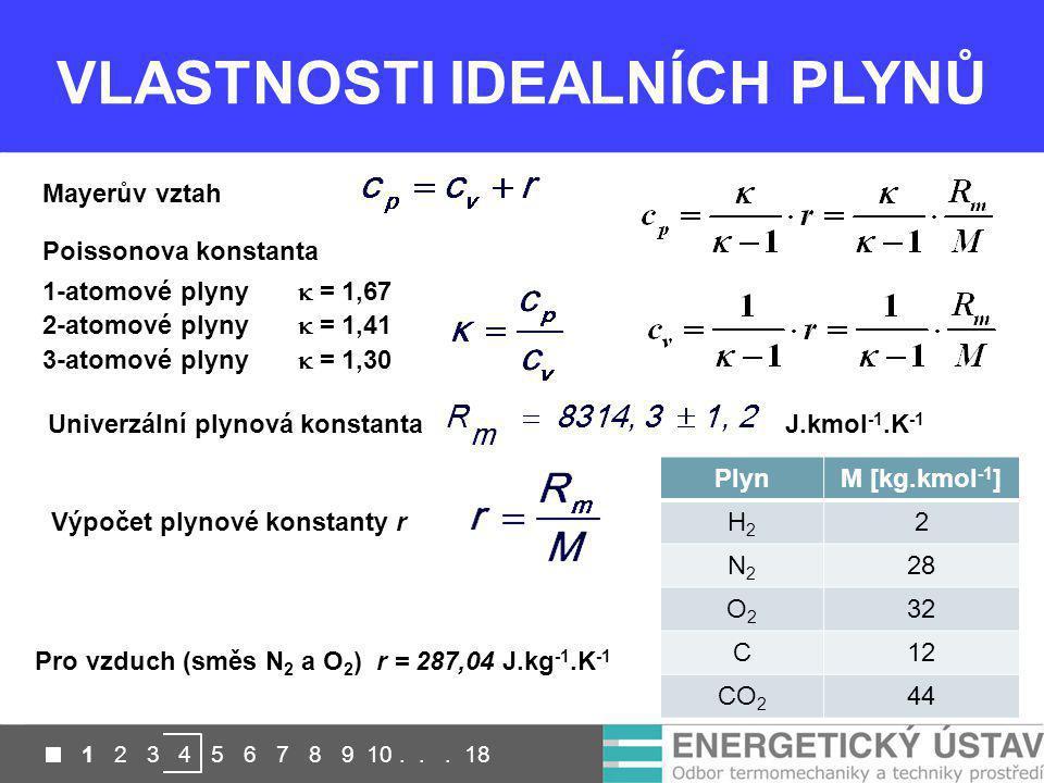 VLASTNOSTI IDEALNÍCH PLYNŮ 1-atomové plyny  = 1,67 2-atomové plyny  = 1,41 3-atomové plyny  = 1,30 Poissonova konstanta Mayerův vztah Výpočet plyno