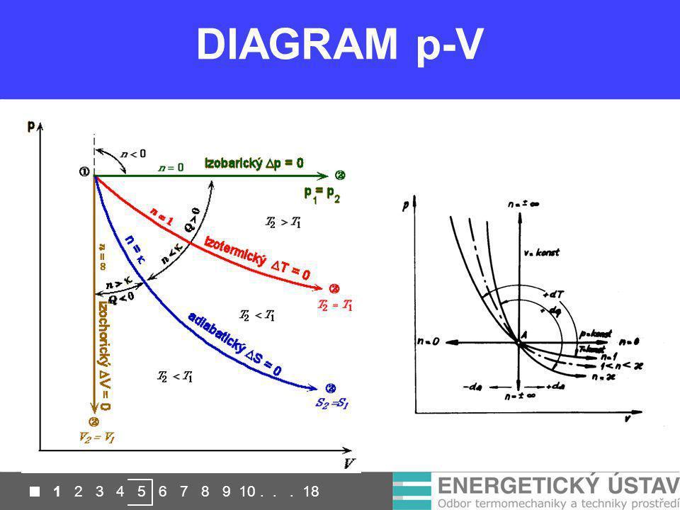 DIAGRAM p-V 1 2 3 4 5 6 7 8 9 10... 18