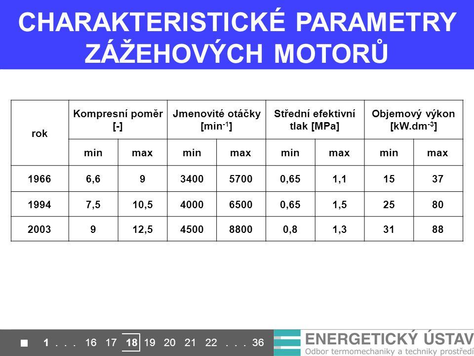 CHARAKTERISTICKÉ PARAMETRY ZÁŽEHOVÝCH MOTORŮ rok Kompresní poměr [-] Jmenovité otáčky [min -1 ] Střední efektivní tlak [MPa] Objemový výkon [kW.dm -3 ] minmaxminmaxminmaxminmax 19666,69340057000,651,11537 19947,510,5400065000,651,52580 2003912,5450088000,81,33188 1...