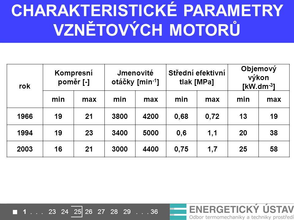 CHARAKTERISTICKÉ PARAMETRY VZNĚTOVÝCH MOTORŮ rok Kompresní poměr [-] Jmenovité otáčky [min -1 ] Střední efektivní tlak [MPa] Objemový výkon [kW.dm -3 ] minmaxminmaxminmaxminmax 19661921380042000,680,721319 19941923340050000,61,12038 20031621300044000,751,72558 1...